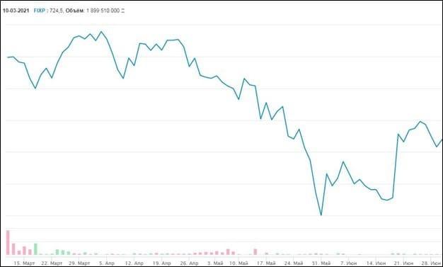 Рис. 1. Результаты торгов GDR Fix Price. Источник: сайт Московской биржи