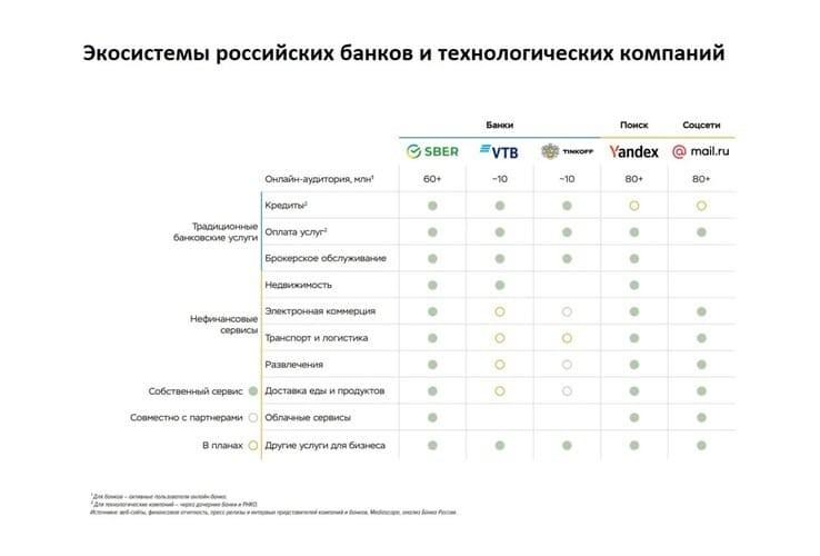 Рис. 1. Российские цифровые экосистемы. Источник: cbr.ru