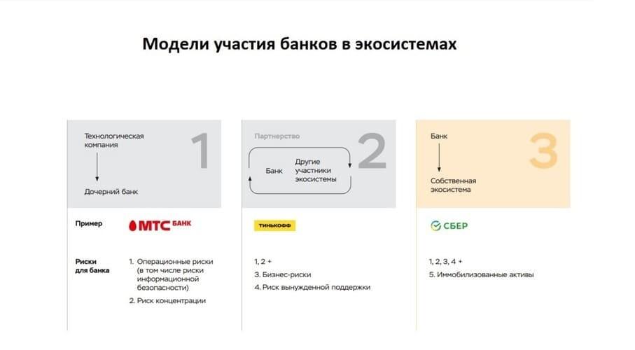 Рис. 2. Модели участия российских банков в экосистемах. Источник: cbr.ru