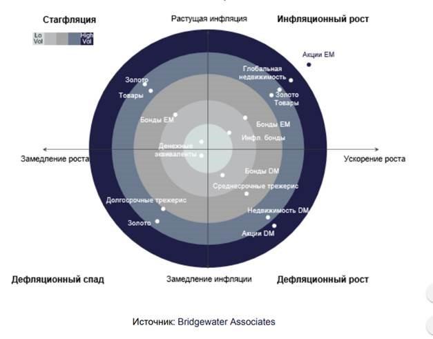 Рис. 1. Какие активы предпочтительнее в разные экономические циклы. Источник: Bridgewater Associates