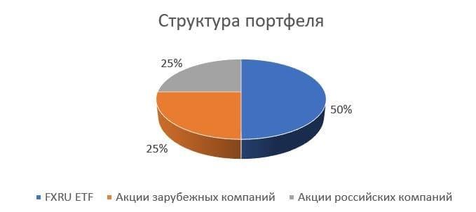 Рис. 1. Структура сформированного портфеля клиента