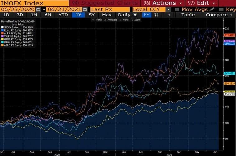 Рис. 5. Динамика акций крупнейших российских компаний в сравнении с индексом IMOEX (цены на 1.06.2020 г. указаны как базис 100%)