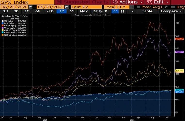 Рис. 4. Динамика акций американских корпораций и АДР зарубежных компаний в сравнении с индексом S&P 500 и Dow Jones (цены на 1.06.2020 указаны как базис 100%)