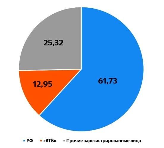Рис. 3. Структура акционерного капитала ПАО «РусГидро». Источник: сайт «РусГидро»