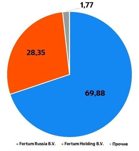 Рис. 9. Структура акционерного капитала «Фортум». Источник: сайт «Фортум»
