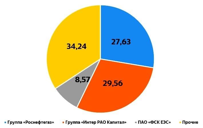Рис. 4. Структура акционерного капитала ПАО «Интер РАО». Источник: сайт «Интер РАО»