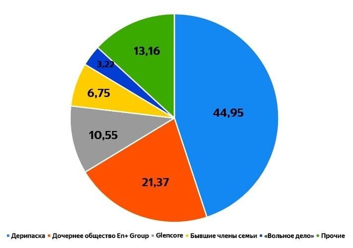 Рис. 5. Структура акционерного капитала En+ Group. Источник: годовой отчёт En+ Group
