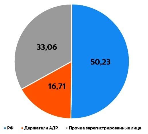 Рис. 2. Структура акционерного капитала ПАО «Газпром». Источник: сайт «Газпром»