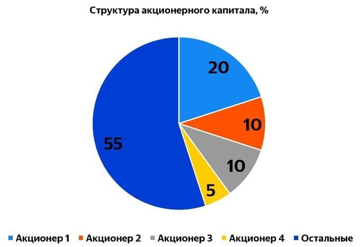 Рис. 1. Компания с четырьмя крупными акционерами