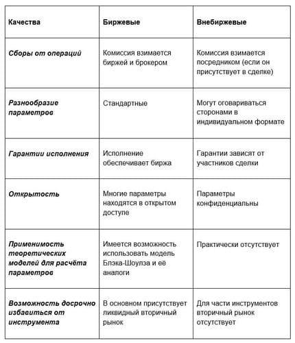 Рис. 5. Различия между опционами с точки зрения трейдера