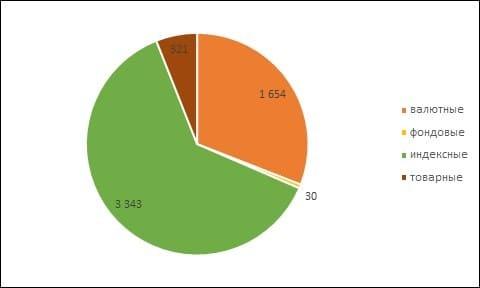 Рис. 3. Объём торгов по разновидностям опционов на Московской бирже в 2020 г., млрд руб. Источник: сайт Московской биржи