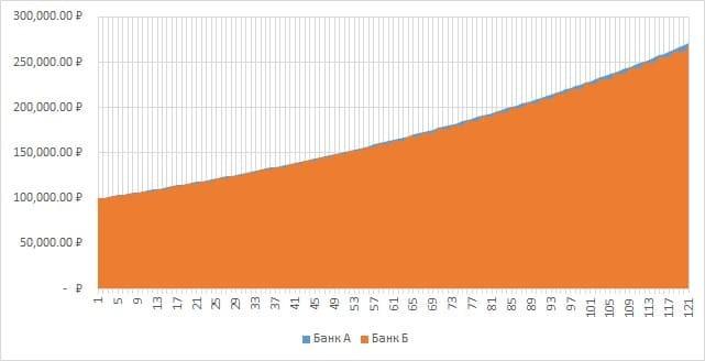Рис. 3. Разница в росте суммы дохода в зависимости от частоты реинвестирования в течение 10 лет