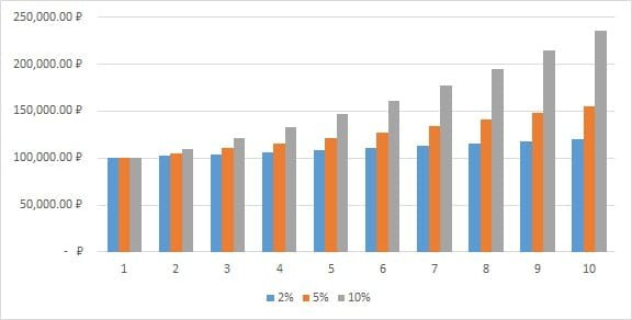 Сложный процент при инвестировании