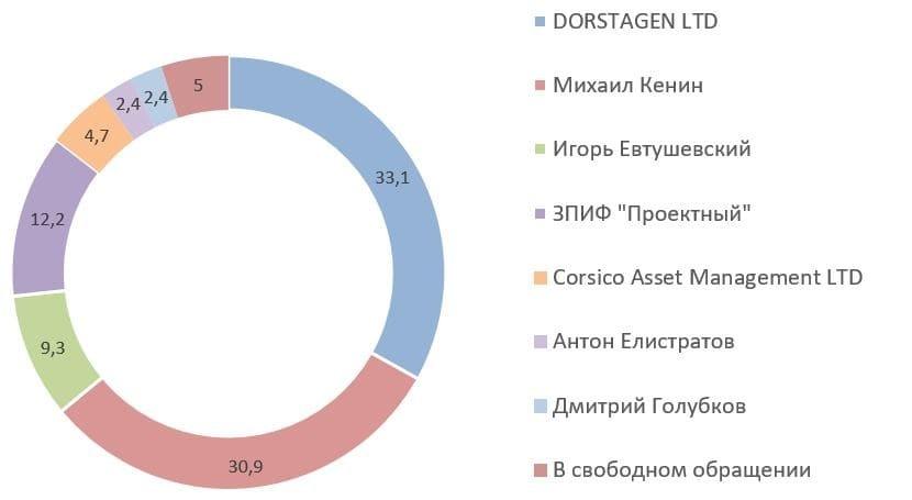 Рис. 13. Источник: годовой отчёт ПАО «ГК «Самолёт» за 2020 г.