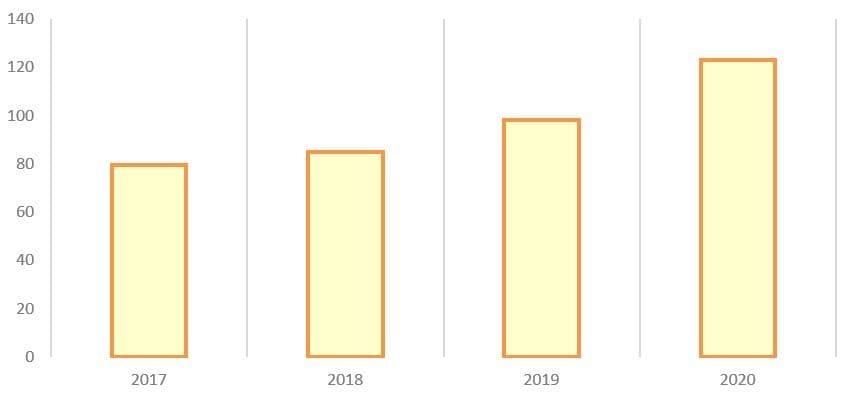 Рис. 11. Источник: годовой отчёт ПАО «ГК «Самолёт» за 2020 г.
