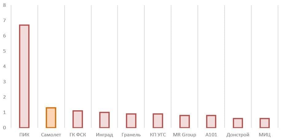 Рис. 6. Источник: годовой отчёт ПАО «ГК «Самолёт» за 2020 г.