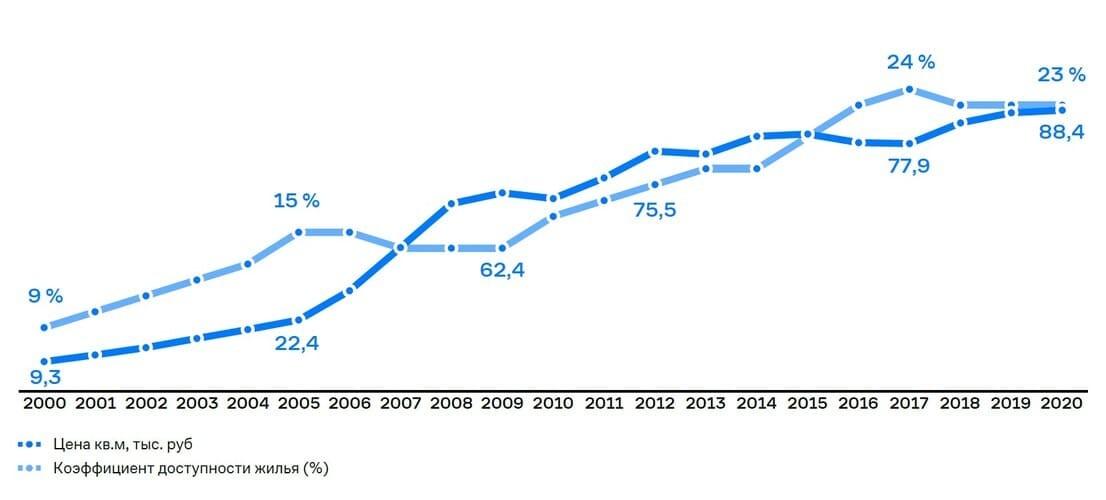 Рис. 7. Источник: годовой отчёт ПАО «ГК «Самолёт» за 2020 г.