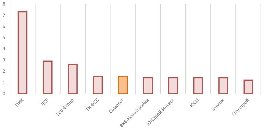 Рис. 5. Источник: годовой отчёт ПАО «ГК «Самолёт» за 2020 г.