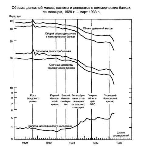 Рис. 2. Общий объём денежной массы, депозиты в банках и валюта на руках у населения. Источник: Монетарная история Соединённых Штатов 1867–1960 гг. / М. Фридман, А. Шварц.