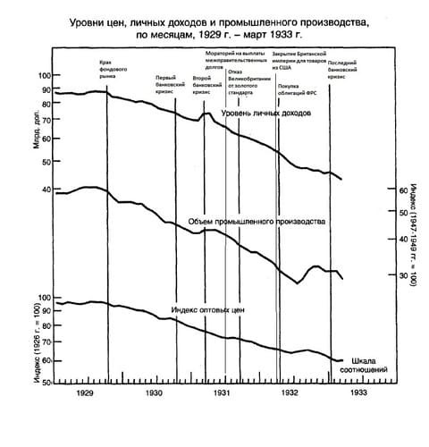 Рис. 1. Стадии развития кризиса. Источник: Монетарная история Соединённых Штатов 1867–1960 гг. / М. Фридман, А. Шварц.