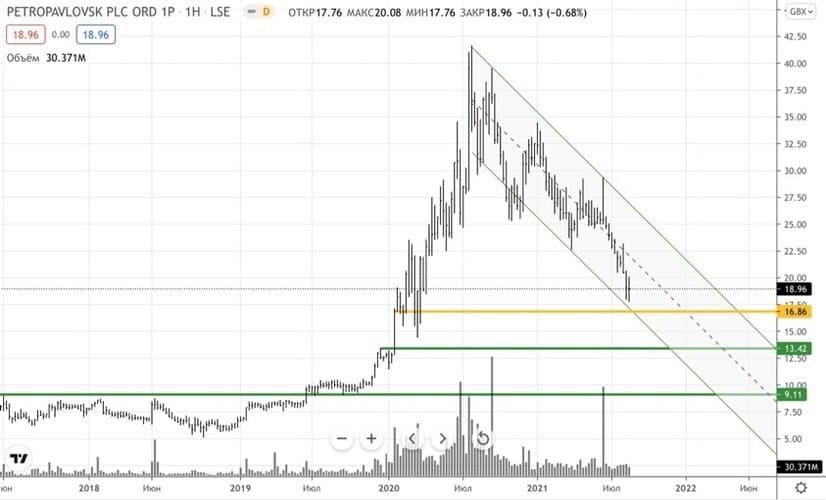 Рис. 6. Динамика изменений стоимости ОДР Petropavlovsk PLC на Лондонской бирже в июне 2018 — июле 2021 г.