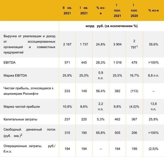 Рис. 1. Динамика финансовых показателей «Роснефти» по итогам I полугодия 2021 г. Источник: отчётность компании
