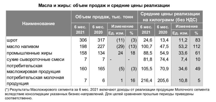 Рис. 4. Объём продаж «Русагро» и цены реализации. Источник: презентация компании