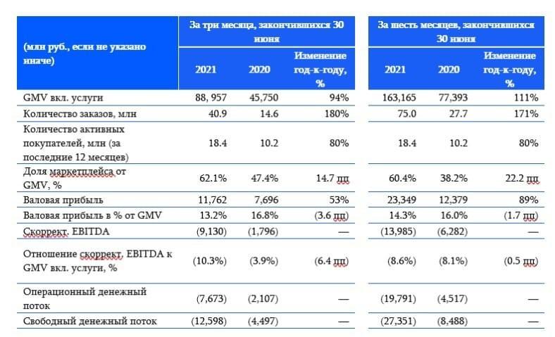 Рис. 1. Финансовые результаты Ozon за II квартал 2021 г. Источник: https://corp.ozon.ru/tpost/8z61joa3j1-ozon-obyavlyaet-finansovie-rezultati-za