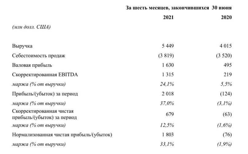 Рис. 2. Динамика финансовых показателей «РУСАЛа». Источник: отчётность компании