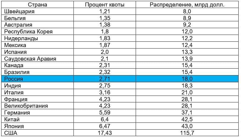 Рис. 2. Источник: данные МВФ