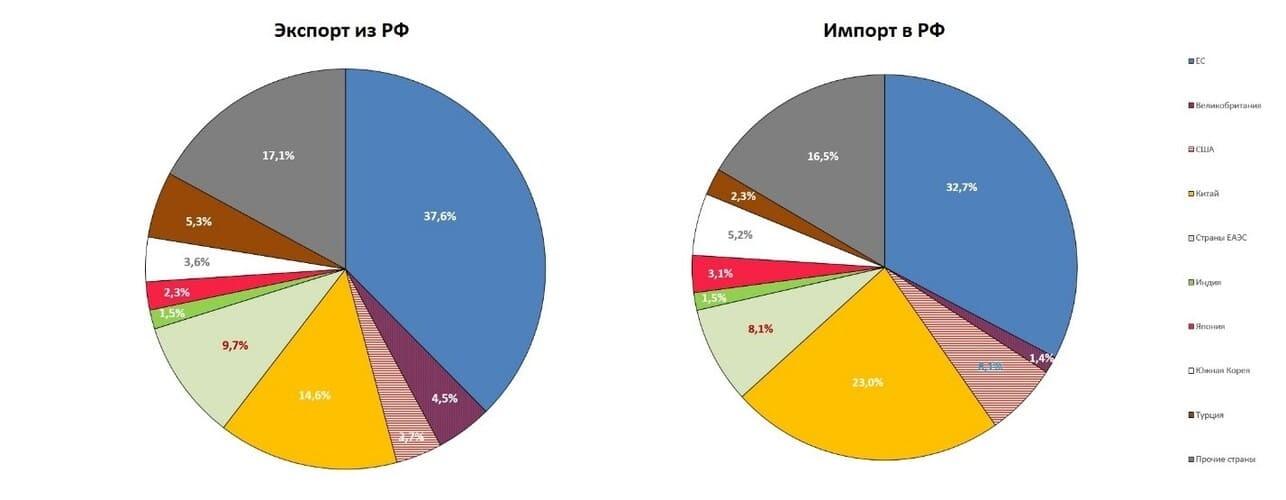 Рис. 1. Доля важнейших внешнеторговых партнёров в экспорте и импорте РФ. Источник: данные ФТС за 6 месяцев 2021 г.