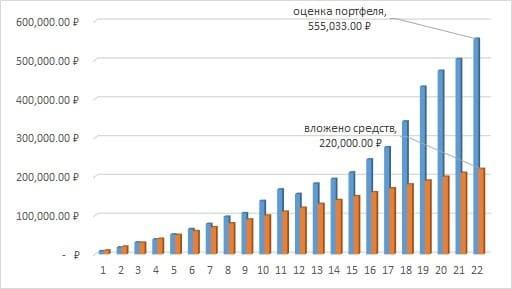 Рис. 3. График изменения средств, вложенных в фонд FXIT, и оценки портфеля на Московской бирже за пять лет. Источник: сайт Мосбиржи