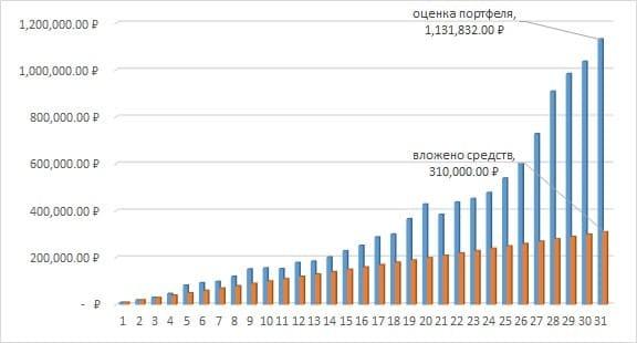 Рис. 5. График изменения вложенных в фонд средств и оценки портфеля на Московской бирже за 7,5 лет. Источник: сайт Мосбиржи