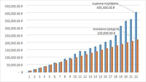 Рис. 2. График изменения средств, вложенных в фонд FXUS, и оценки портфеля на Московской бирже за пять лет. Источник: сайт Мосбиржи