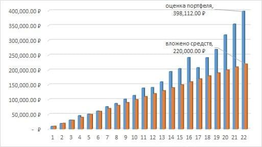 Рис. 1. График изменения средств, вложенных в фонд FXRL, и оценки портфеля на Московской бирже за пять лет. Источник: сайт Мосбиржи