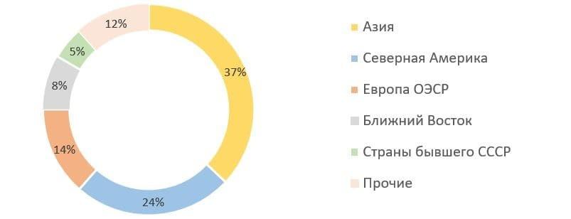 Рис. 4. Источник: данные Международного энергетического агентства (МЭА)