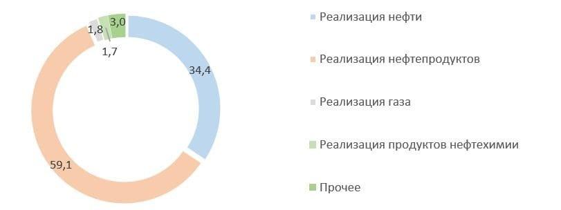 Рис. 3. Источник: финансовая отчётность ПАО «Лукойл» за 2020 г.