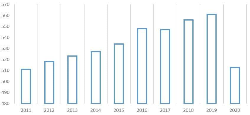 Рис. 5. Источник: данные Центрального диспетчерского управления топливно-энергетического комплекса (ЦДУ ТЭК)