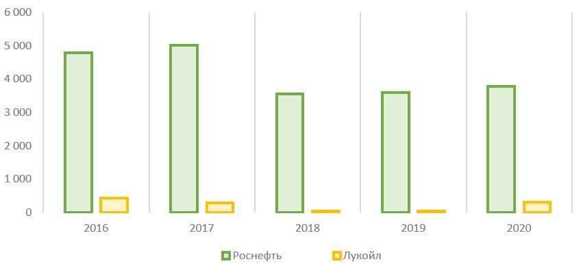 Рис. 18. Источник: финансовые показатели компаний
