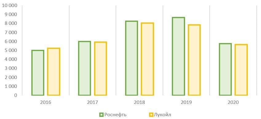 Рис. 14. Источник: финансовые показатели компаний