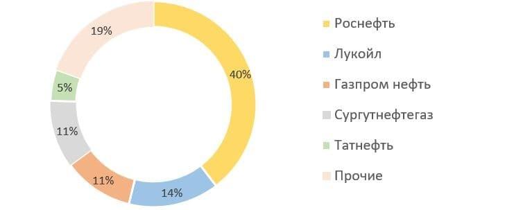 Рис. 8. Источник: данные ЦДУ ТЭК, годовой отчёт ПАО «НК «Роснефть»