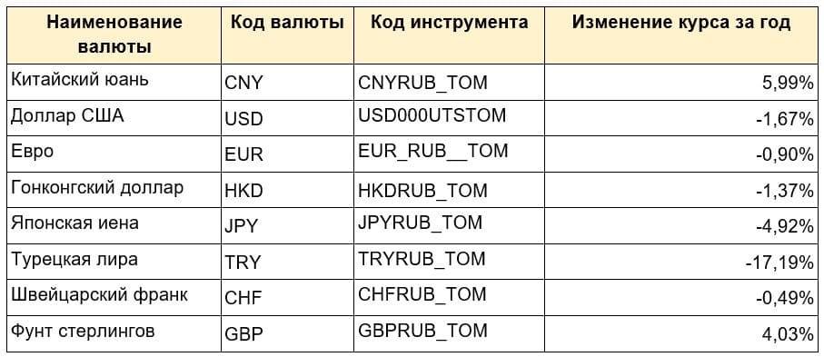 Какую валюту стоило купить в прошлом году?
