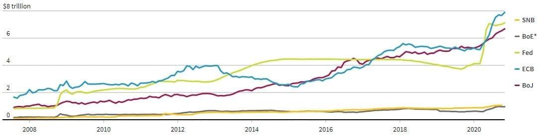 Рис. 3. Динамика активов центробанков, трлн долл. на конец 2020 г. Источник: reuters.com