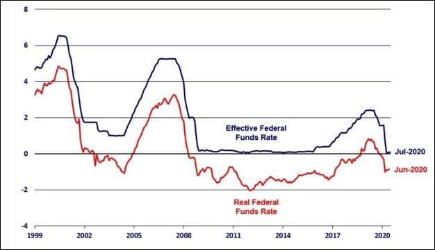 Рис. 1. Динамика номинальной и реальной (с учётом инфляции) ставок по федеральным займам, в %. Источник: Федеральный резервный банк Чикаго