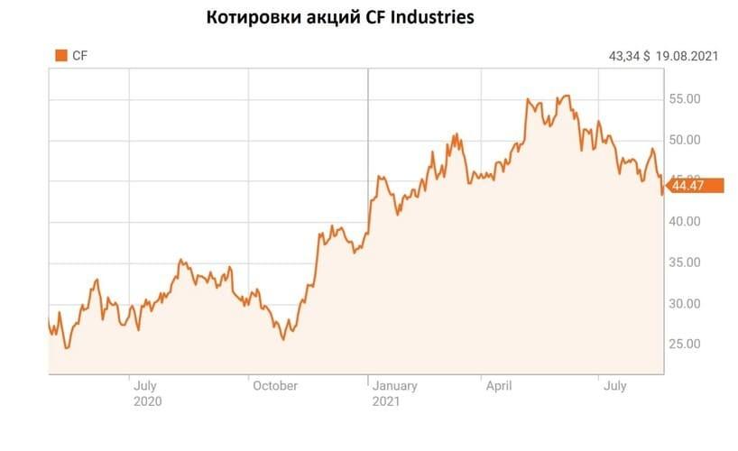 Рис. 1. Котировки акций CF Industries Holding Inc. Источник: Reuters.com