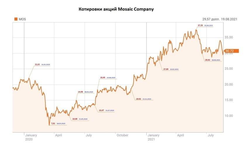 Рис. 2. Котировки акций Mosaic Company до, во время и после антидемпингового разбирательства. Источник: Reuters.com