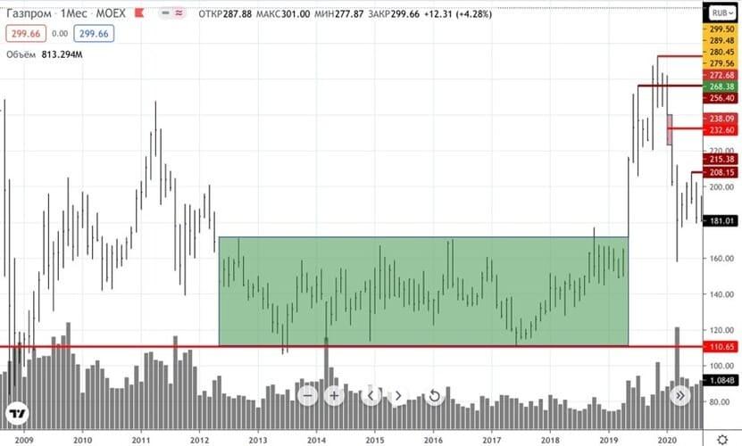 Рис. 2. График изменения стоимости акций ПАО «Газпром» на Московской бирже
