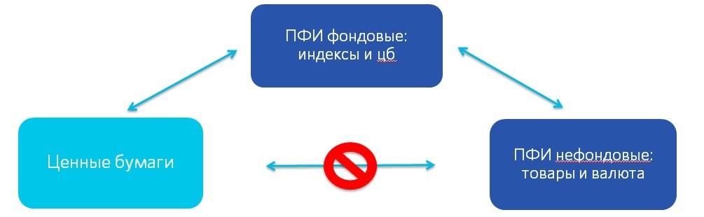Рис. 1. Схема сальдирования