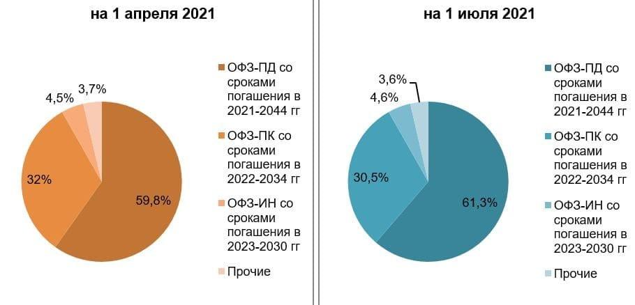 Рис. 2. Источник: Счётная палата РФ