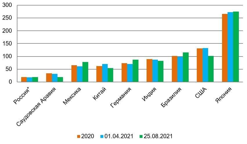 *по России данные разнятся, так как у МВФ другая методика расчёта госдолга Рис. 5. Источник: МВФ, Национальный долг и ВВП по странам мира в реальном времени